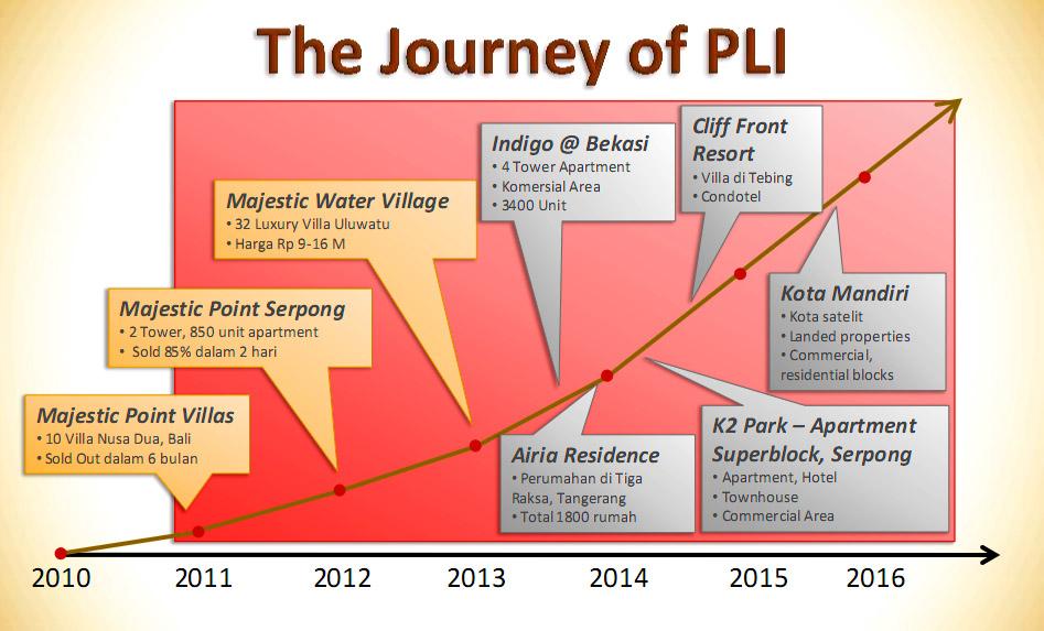 the journey of PLI