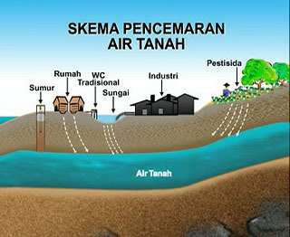 skema pencemaran air tana copy